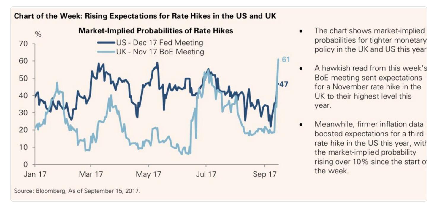 Expectativas alzas de tipos de interés