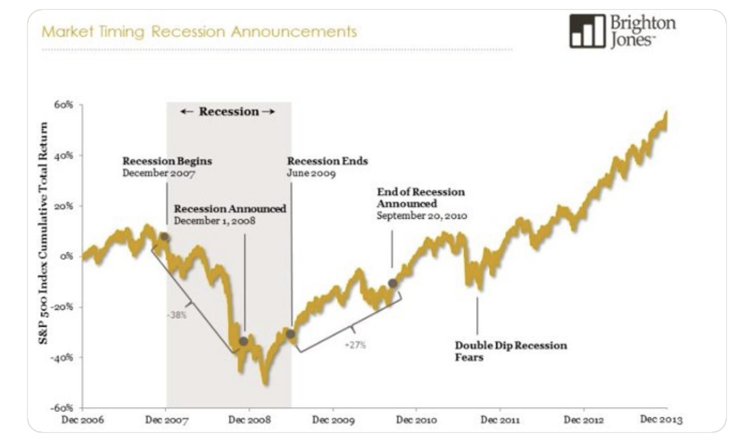 Market recession