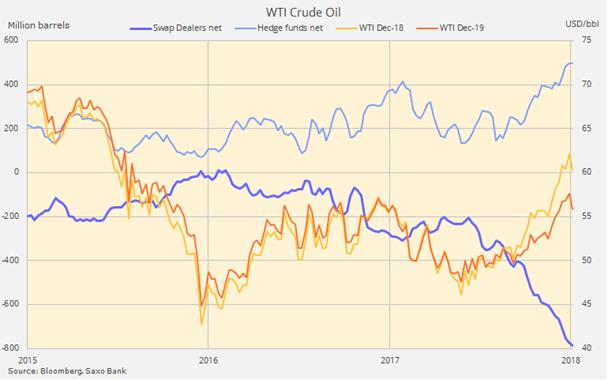 Petróleo crudo WTI