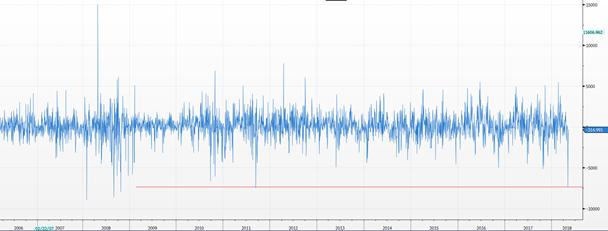 Ventas de bonos de Sudáfrica a extranjeros. Fuente Bloomberg.