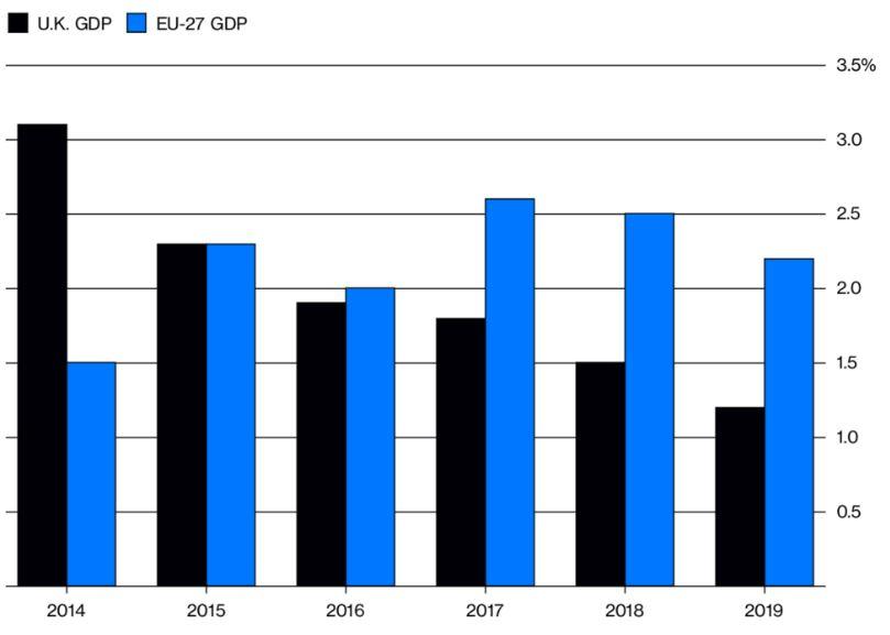 PIB del Reino Unido y de la Unión Europea