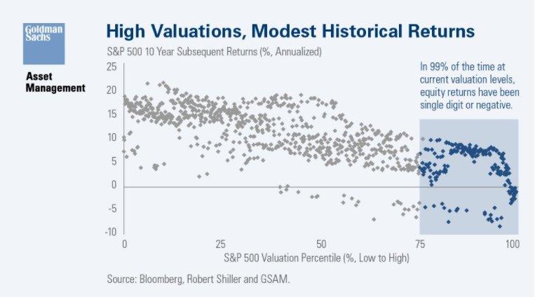 Gráfico de la rentabilidad