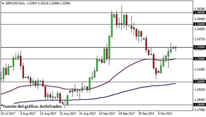GBP/USD diario