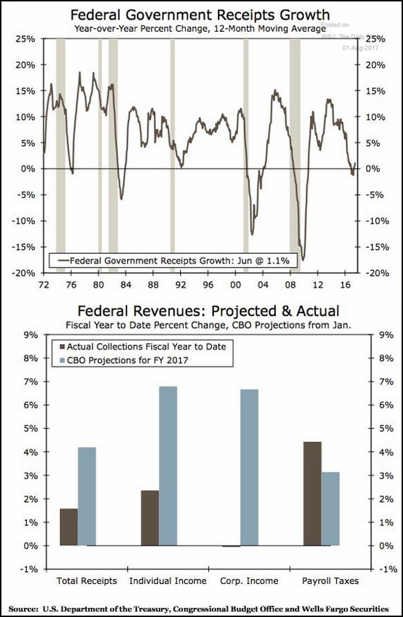 Evolución de los ingresos federales