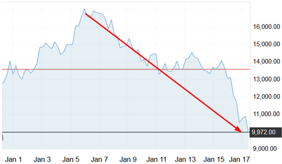 Desplome del BTC/USD en 2018