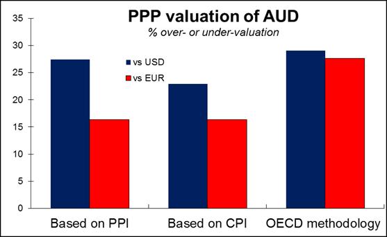 Evaluacion PPP