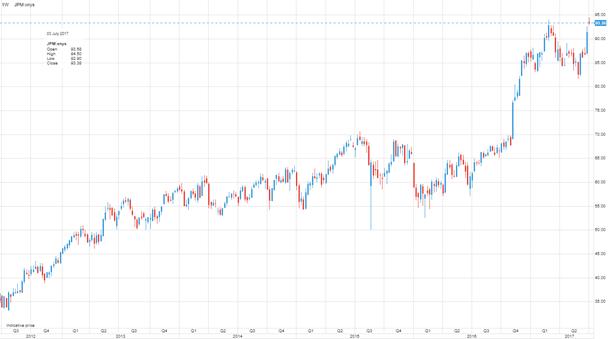 JP Morgan gráfico semanal