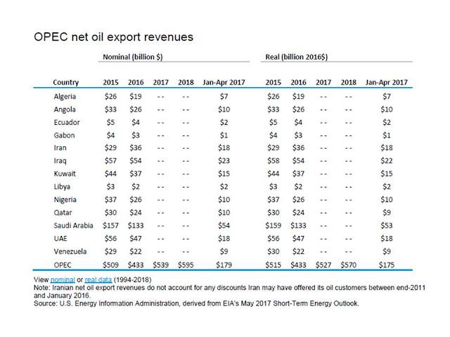 Ingresos netos por exportación de petróleo