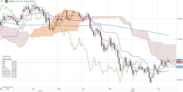 USD/JPY diario