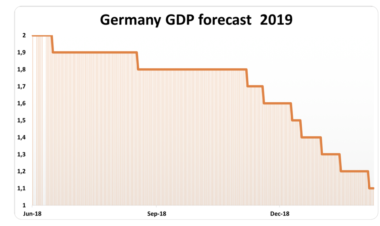 Germay GDP forecast 2019