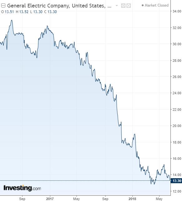 Wall Street cae al cierre