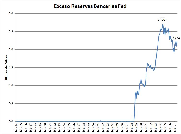 Exceso de reservas bancarias de la Fed