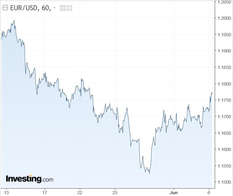 EUR/USD horario