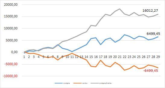 Gráfico: 3 supuestos