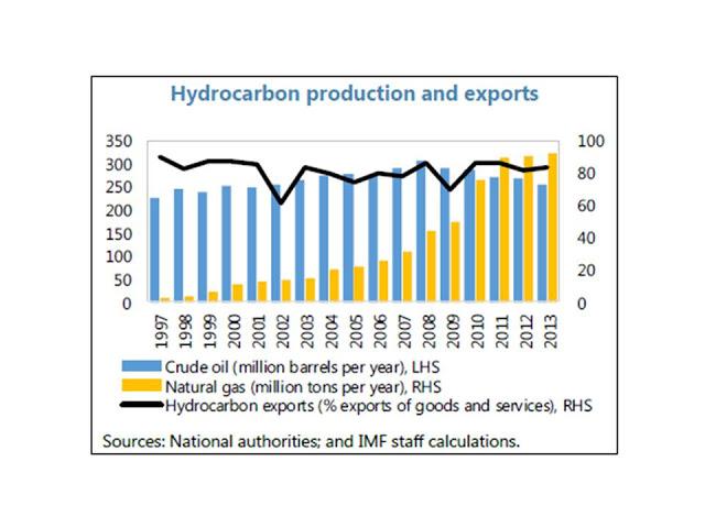Evolución de las exportaciones de hidrocarburos cataríes