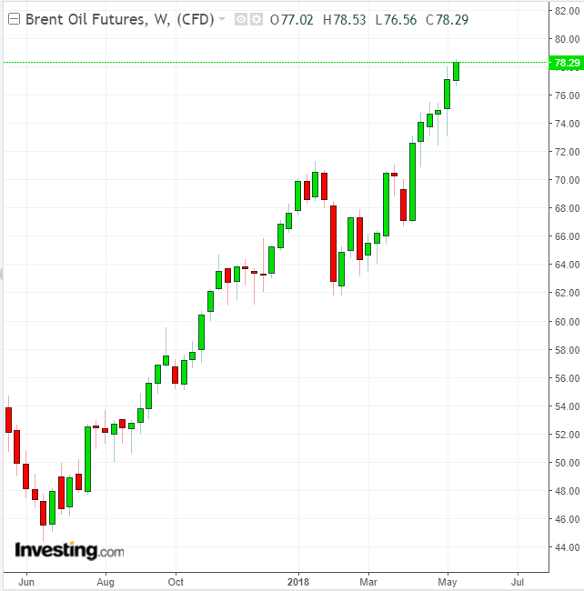Brent Crude Weekly