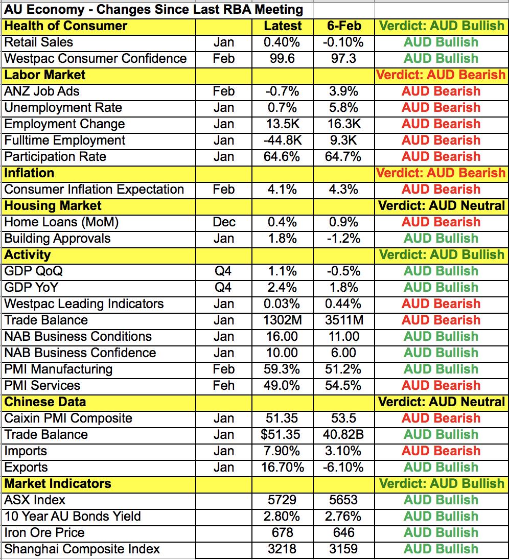 Datos macroeconómicos de Australia