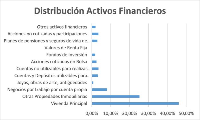 Distribución de activos financieros