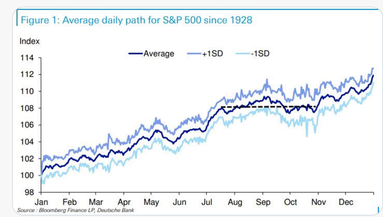 Average daily path for S&P 500