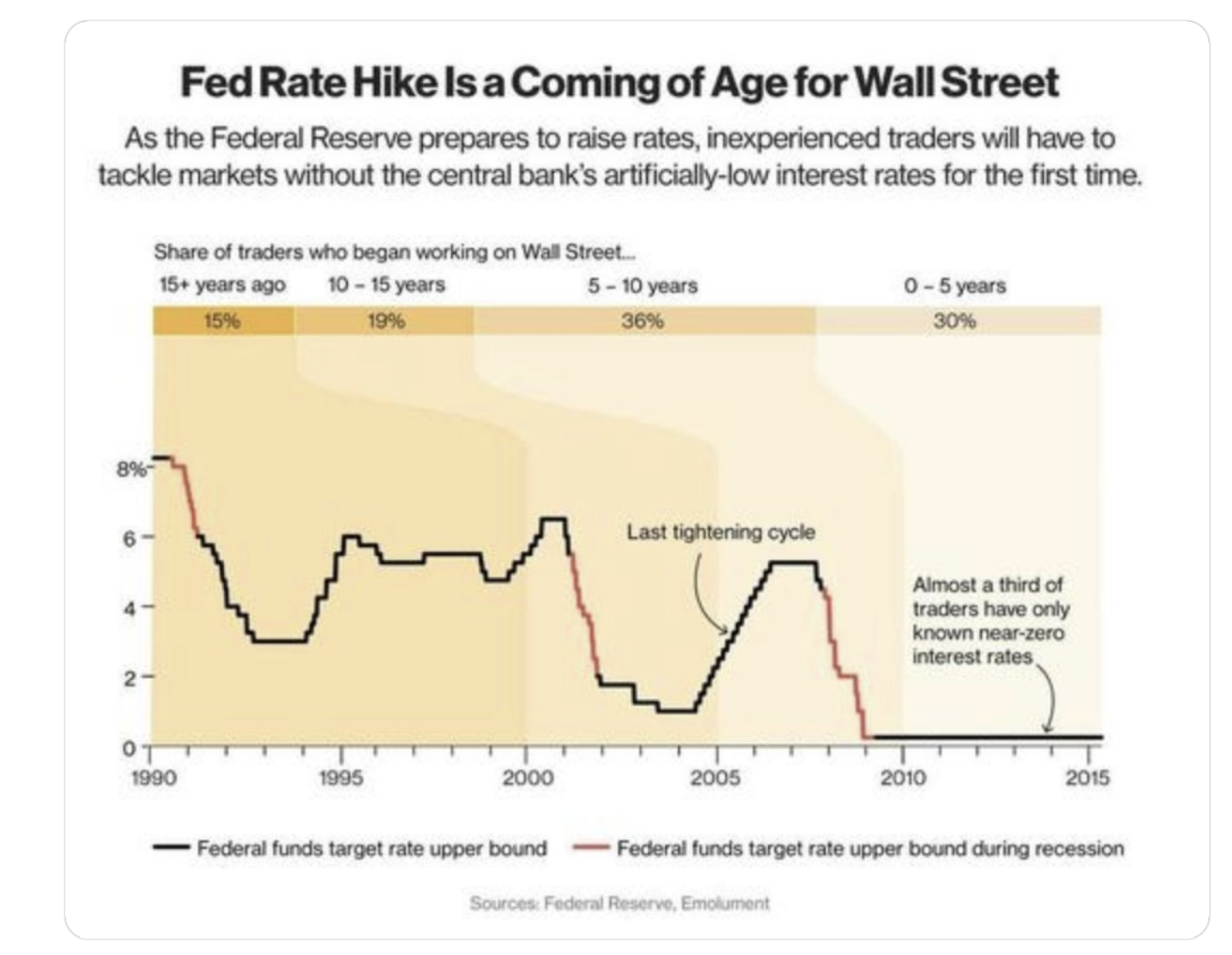 Fed Rate Hike is a Coming of Age for Wall Street