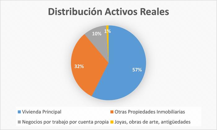 Distribución de activos reales