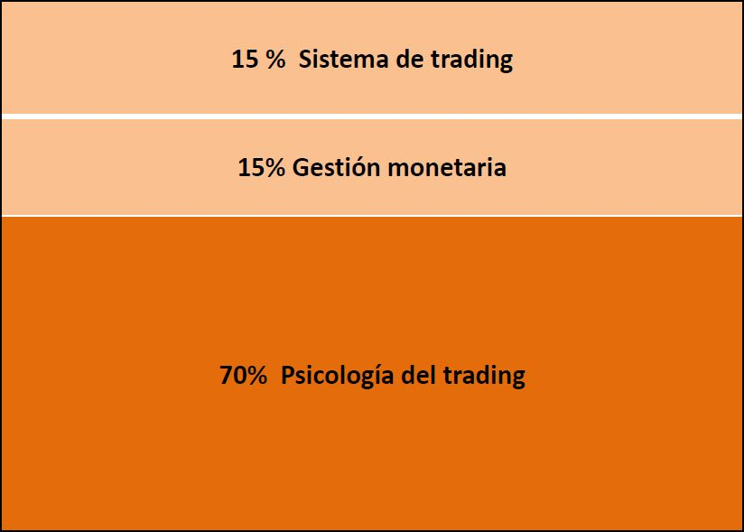 psicologia del trading