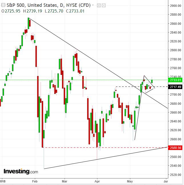 S&P 500 diario