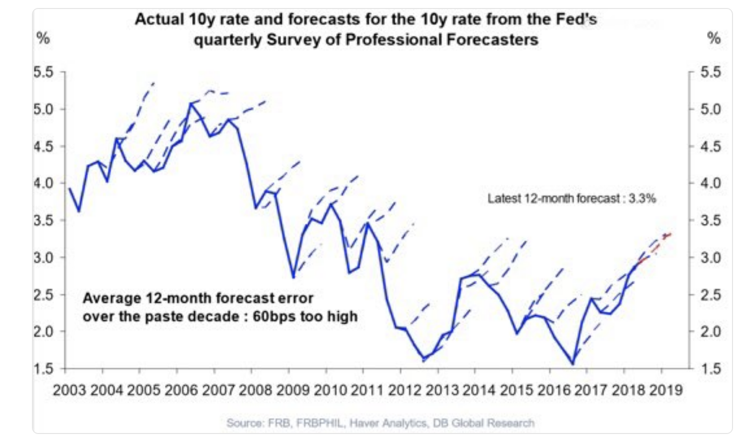 10y rate and forecasts