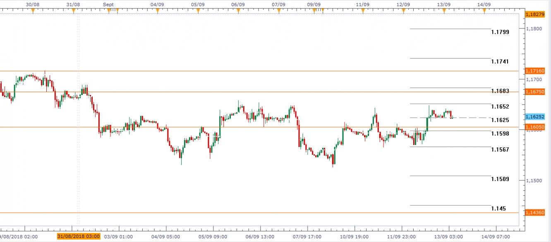 EUR/USD Gráfico en H1