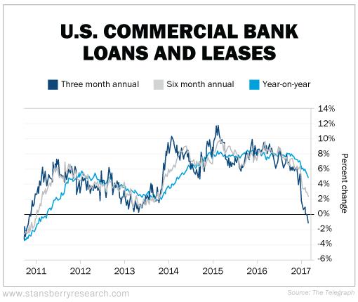Préstamos de la banca comercial de EE.UU.