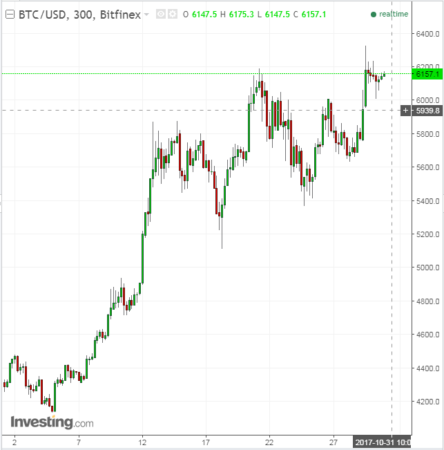 BTC/USD 300 minutos