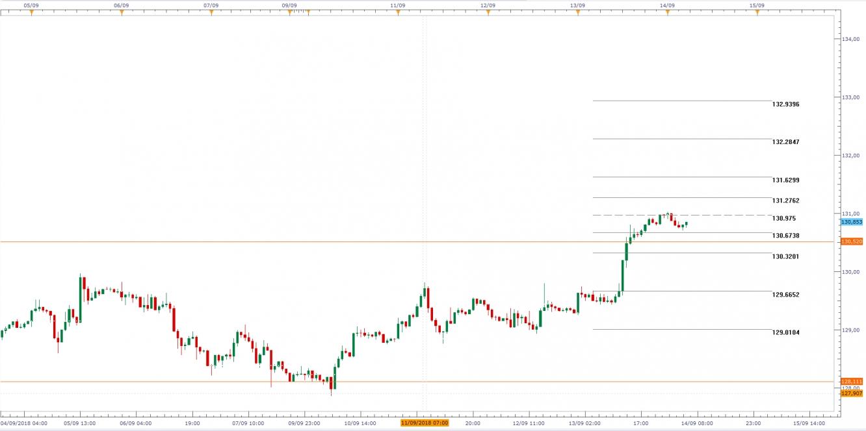 EUR/JPY, Gráfico de velas de 1H