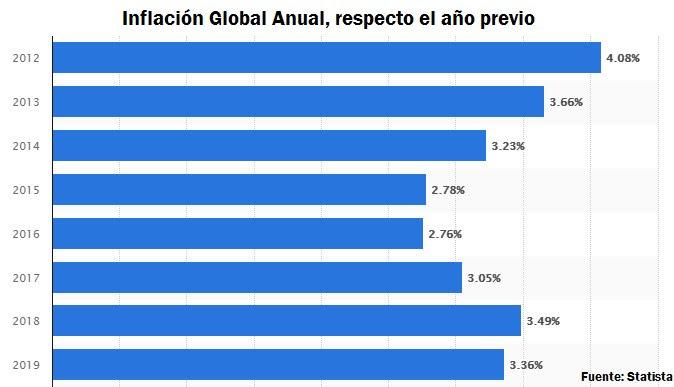 Inflación global anual respecto al año previo