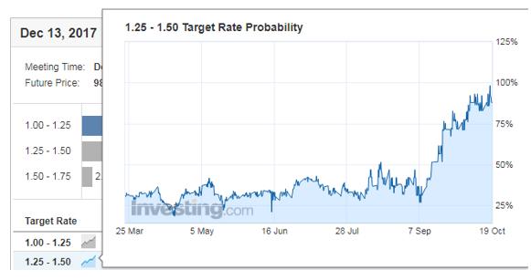 Barómetro de Tipos de la Fed de Investing.com