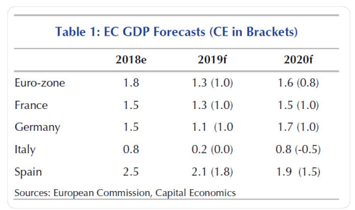 EC GDP Forecasts