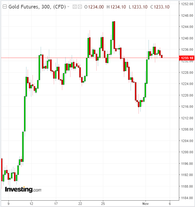 Gold 300 Minute Chart