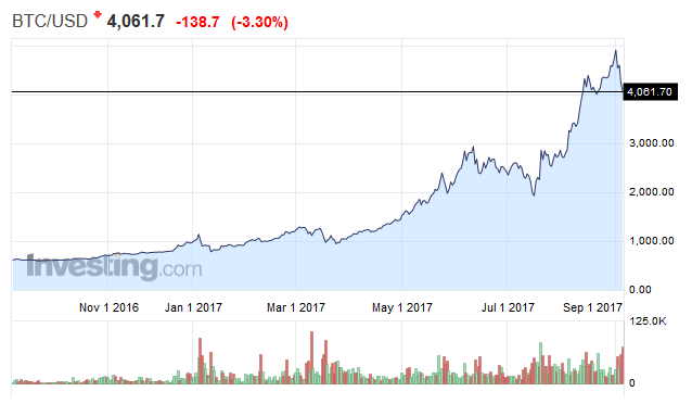 BTC/USD diario