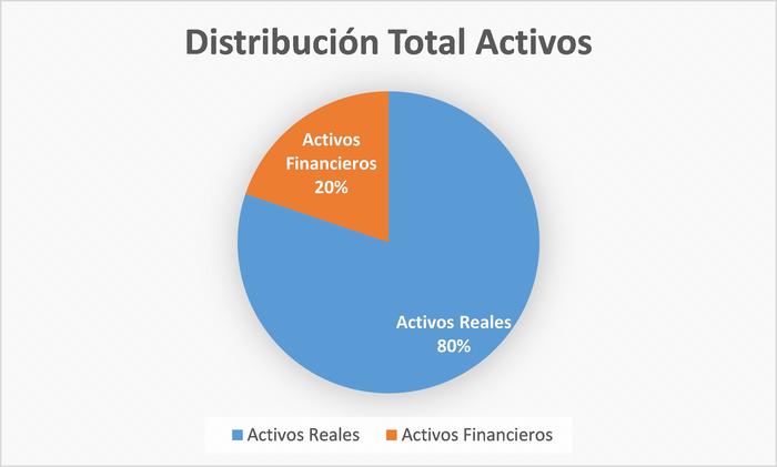 Distribución de activos