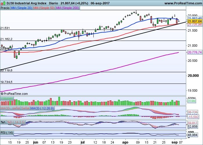 Dow Jones diario