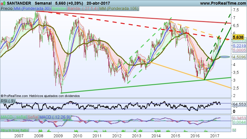 Banco Santander semanal
