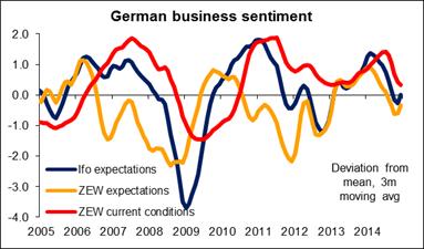 Sentimiento económico alemán