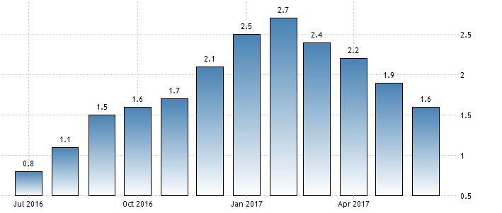 Inflación EE.UU.