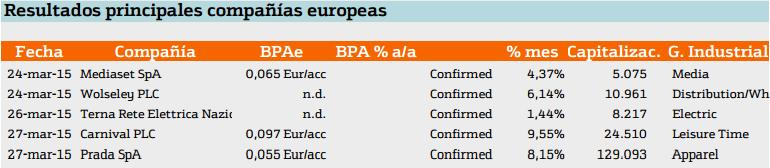 Empresas que presentan resultados en Europa
