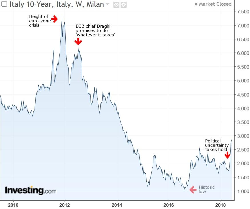 Bono a 10 años de Italia