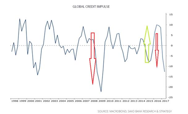 Crédito global