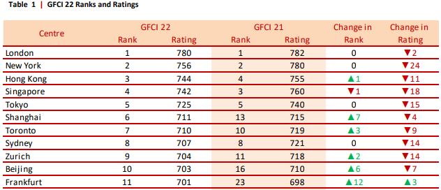 Rankings de GFCI