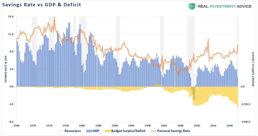 Savings rate vs GDP deficit