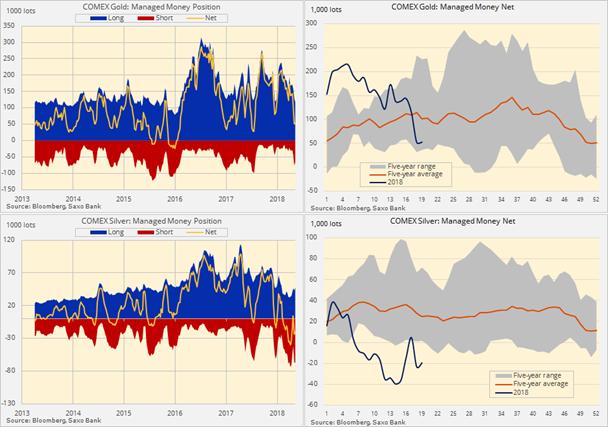 Posiciones especulativas en el oro y en la plata
