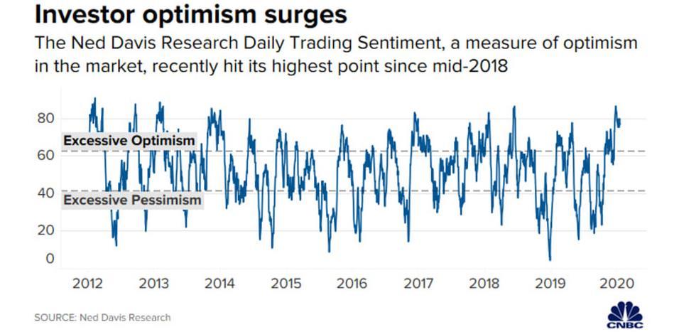 Investor optimism surges