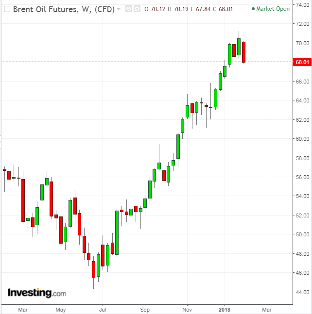 Brent Oil semanal